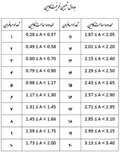 جدول مساحت کابین